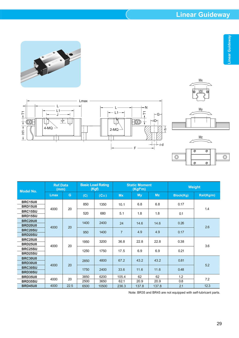 ABBA Linear guideways BR-U0 catalog 2