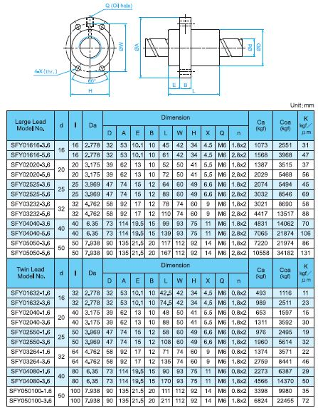 TBI MOTION Ball Screw SFY end cap Series
