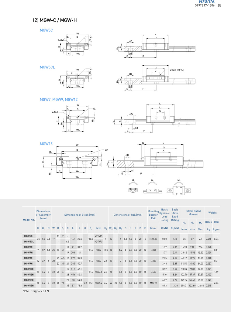 MGW linear guide